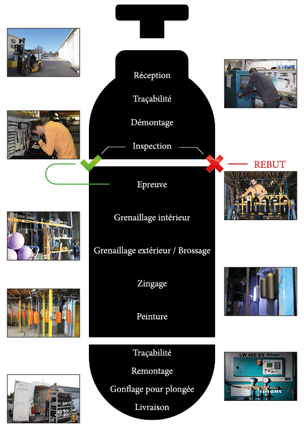 Parcours contrôle technique bouteille de plongée SMR Industries